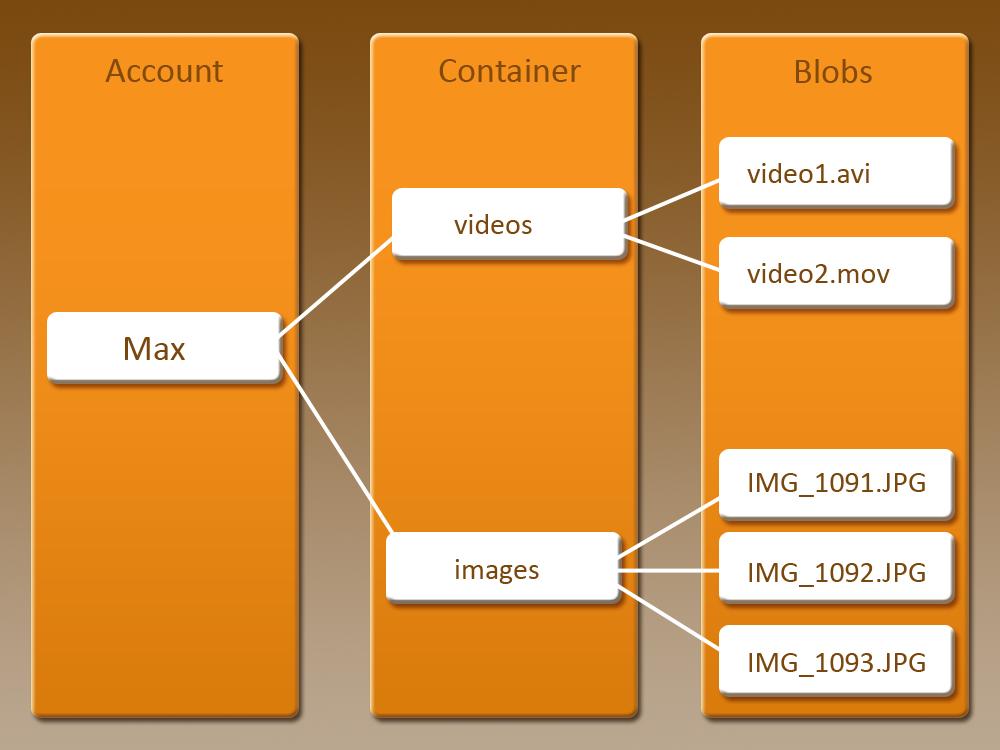 Azure Storage Hierarchical Flow