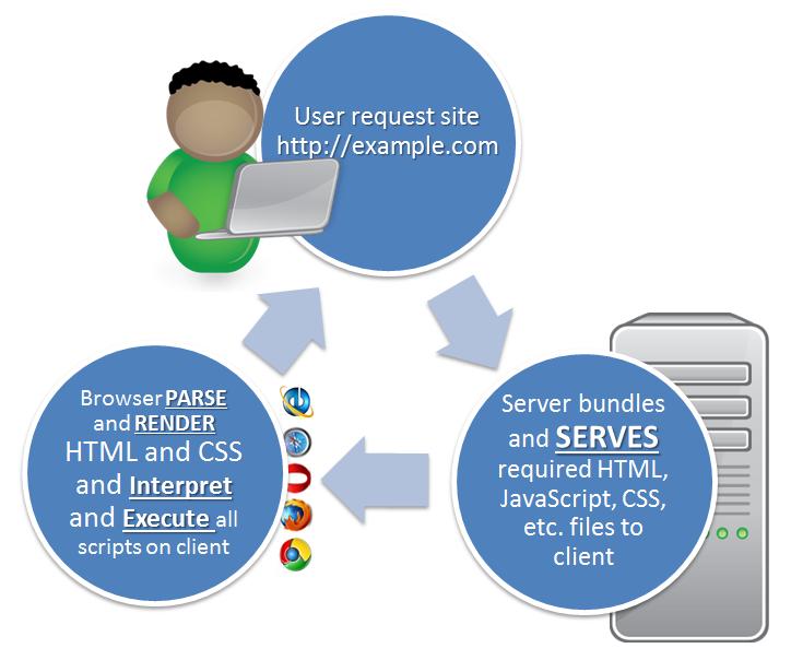 Server-client-process