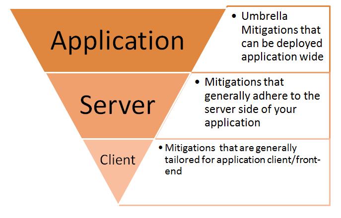 XSS Mitigation Template