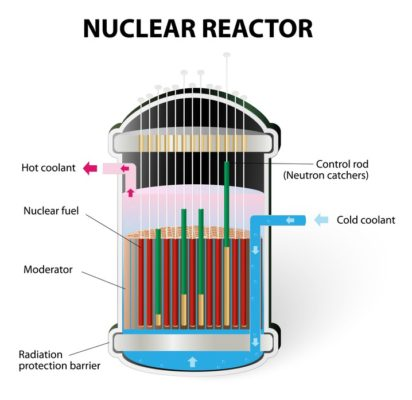 Nuclear Reactor multiple layers and parts