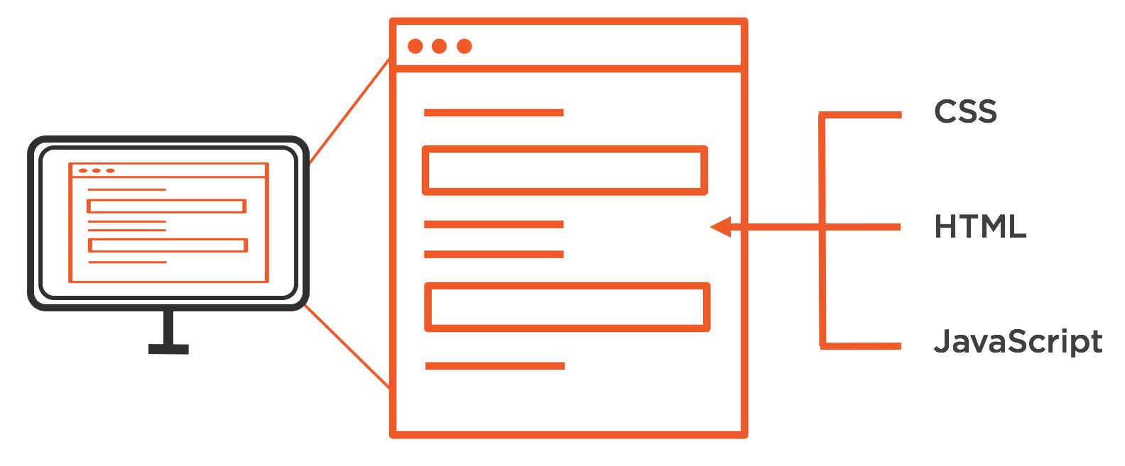 5 Steps to Handling Untrusted Node js Data - Lock Me Down