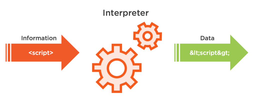 diagram of an escaping process running untrusted data through an interpreter and it being escaped