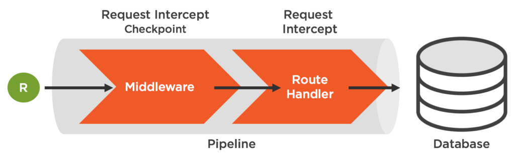 diagram of a request going along a pipeline and being processed before reaching database