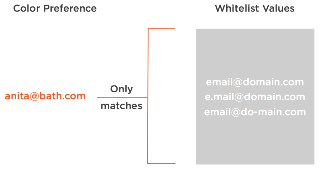 Diagram of whitelist approach showing data can only match certain specified values such as when comparing node.js data